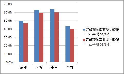 京都のホテルの稼働率が過去最大の下落・2009年
