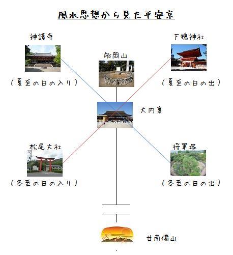 平安京の大内裏は南北中心線と東西の線を結んだ中心点に建っていた